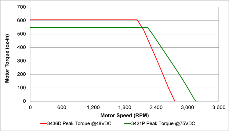 torque-speed curve