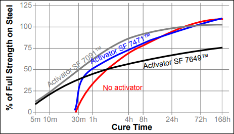 Loctite cure time graph